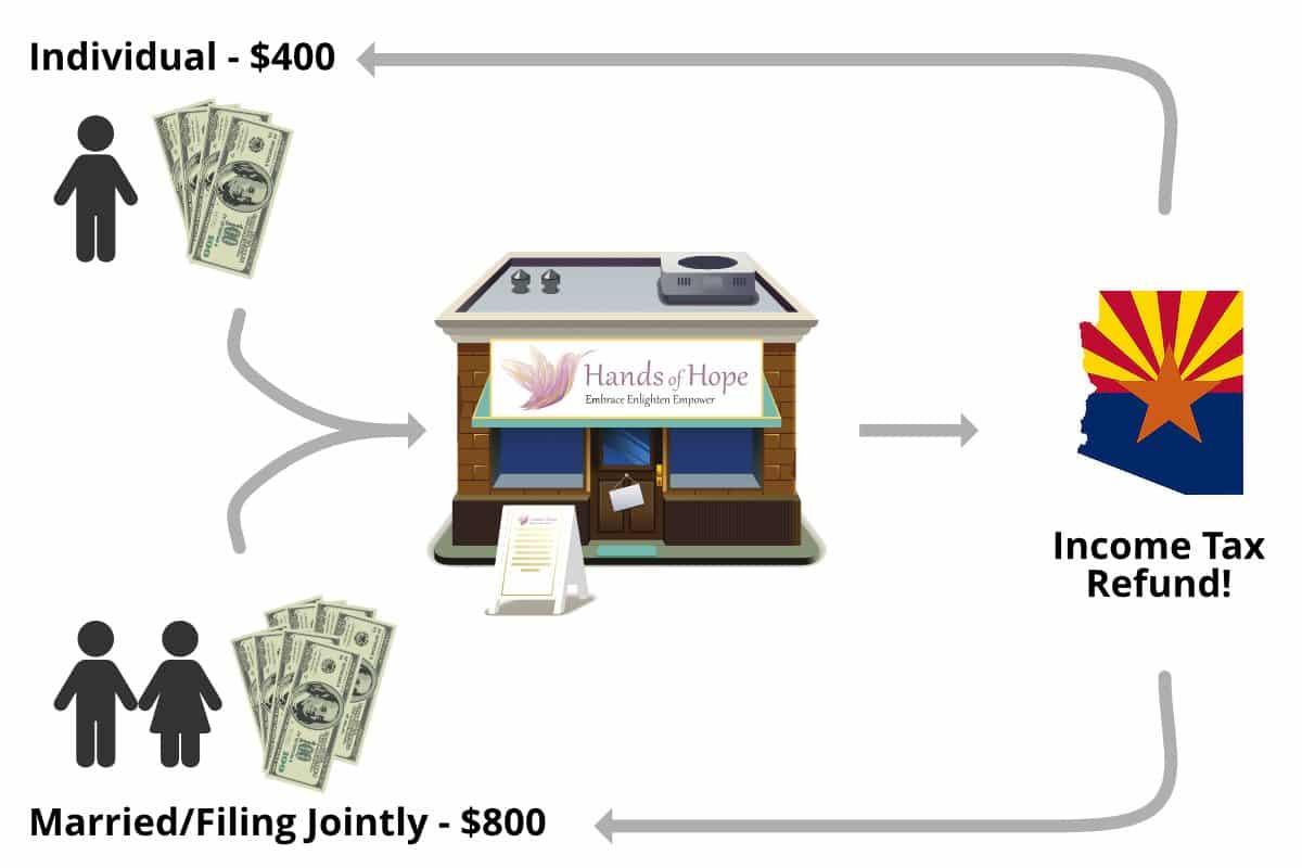 arizona-tax-credit-cycle Arizona Charitable Tax Credit