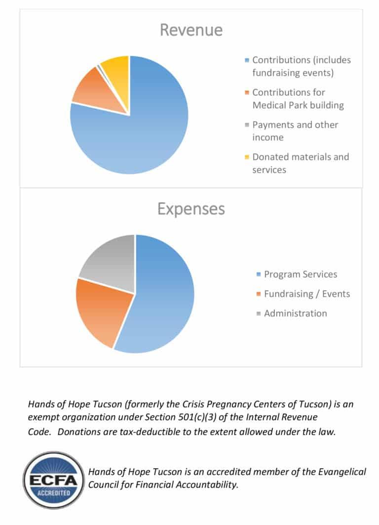 handsofhope finance